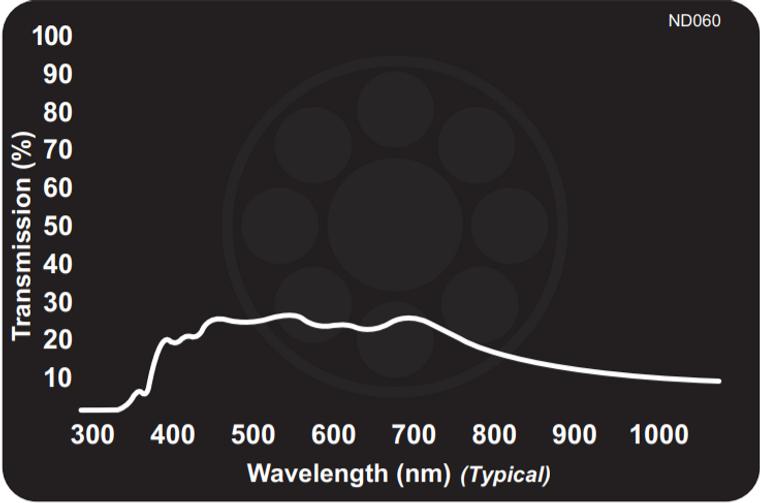 Midwest Optical ND060 Neutral Density Filter - Absorptive 25% Transmission, 425-675nm Range
