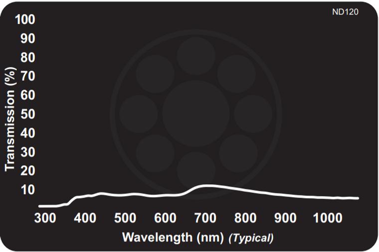Midwest Optical ND120 Neutral Density Filter - Absorptive 6.25% Transmission, 425-675nm Range