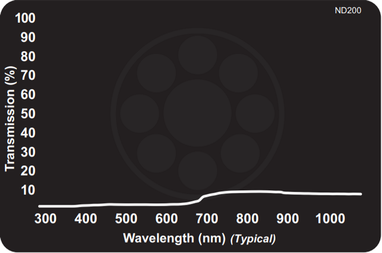 Midwest Optical ND200 Neutral Density Filter - Absorptive 1.0% Transmission, 425-675nm Range
