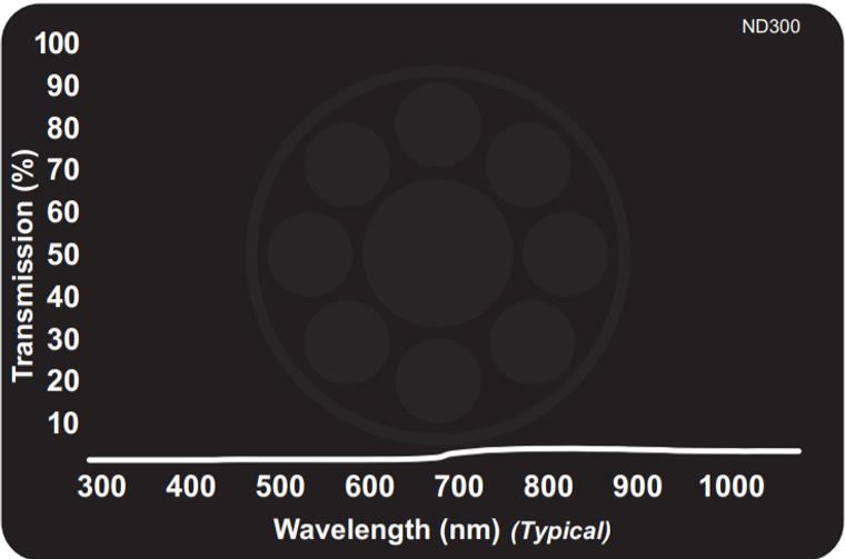 Midwest Optical ND300 Neutral Density Filter - Absorptive 0.1% Transmission, 425-675nm Range