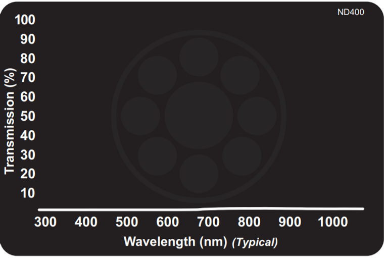 Midwest Optical ND400 Neutral Density Filter - Absorptive 0.01% Transmission, 425-675nm Range