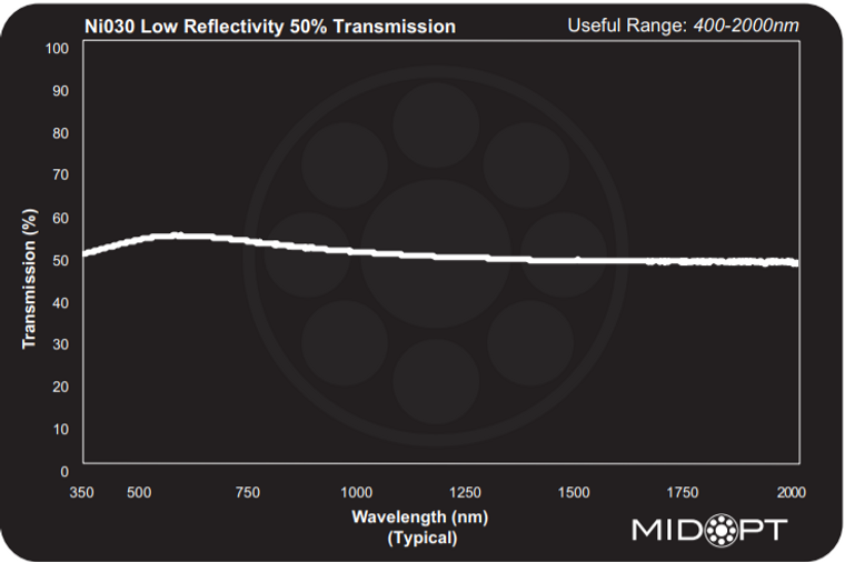 Midwest Optical Ni030 Neutral Density Filter - Low Reflectivity 50% Transmission, 400-2000nm Range