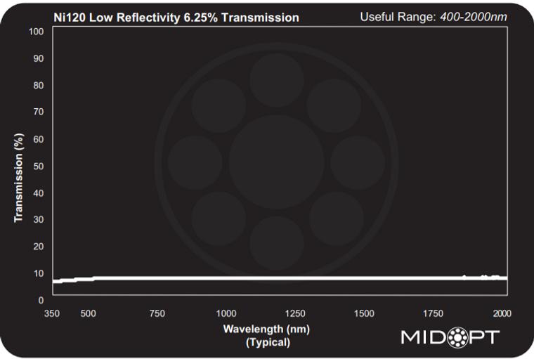 Midwest Optical Ni120 Neutral Density Filter - Low Reflectivity 6.25% Transmission, 400-2000nm Range