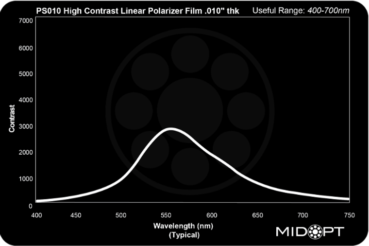 """Midwest Optical PS010 High Contrast Linear Polarizer Film .010"""" thk, 400-700nm Range"""