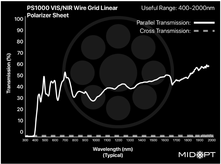 Midwest Optical PS1000 VIS/SWIR Wire Grid Linear Polarizer Film, 400-2000nm Range