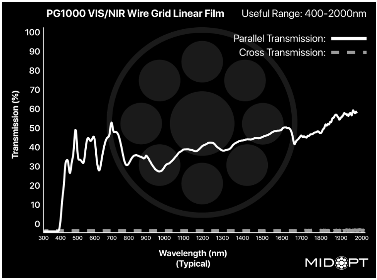 Midwest Optical PG1000 VIS/SWIR Wire Grid Linear Polarizer Unmounted Filter, 400-2000nm Range