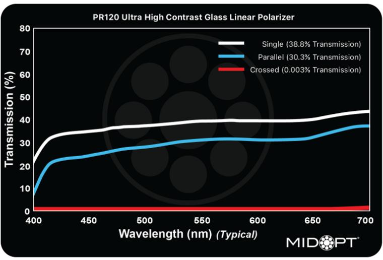 Midwest Optical PR120 Ultra High Contrast Linear Polarizer, 400-700nm Range