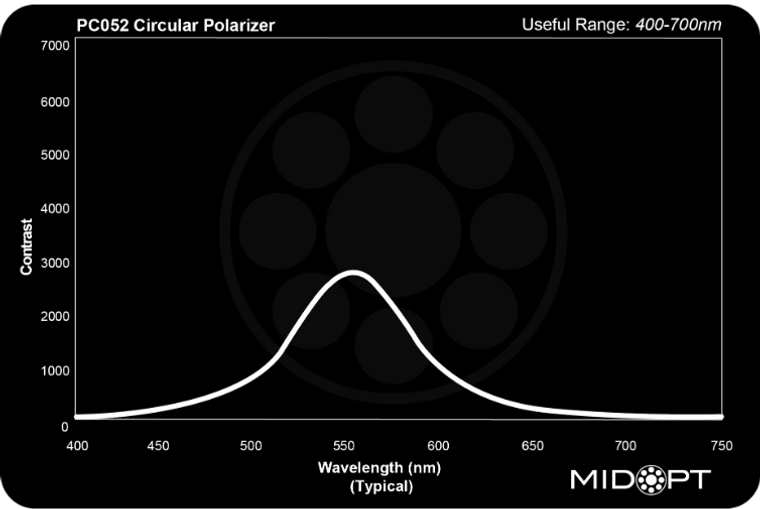 Midwest Optical PC052 Circular Polarizer, 400-700nm Range
