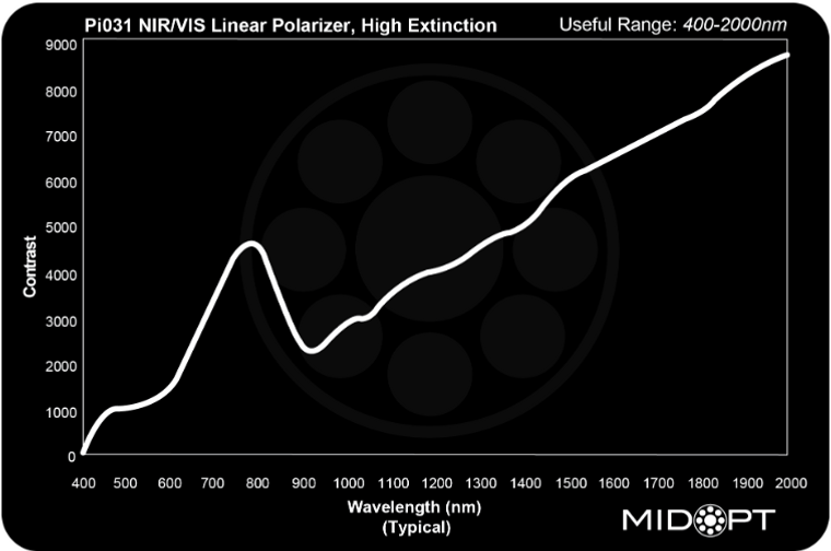 Midwest Optical Pi031 (Limited) VIS/NIR Wire Grid Linear Polarizer, High Extinction, 400-2000nm Range