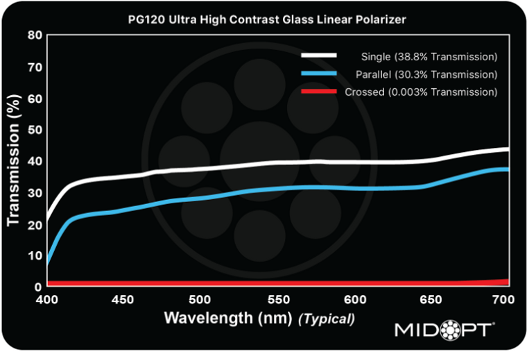 Midwest Optical PG120 High Temperature Ultra High Contrast Glass Linear Polarizer Filter 2.5mm thk, 400-700nm Range