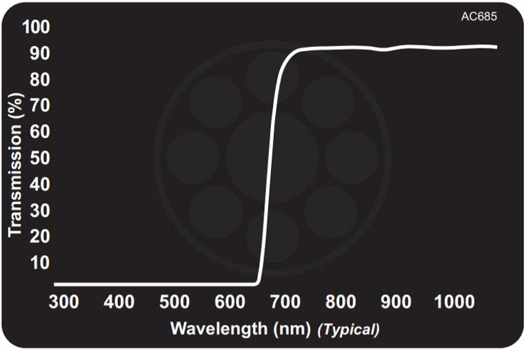 Midwest Optical AC685 Acrylic NIR Longpass Filter, 710-1100nm Range, With StablEDGE