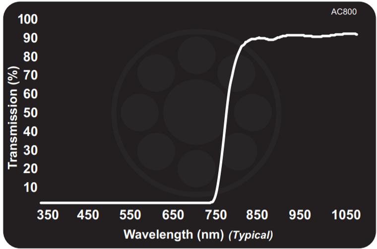 Midwest Optical AC800 Acrylic Near-IR Longpass, 815-1100nm Range, With StablEDGE