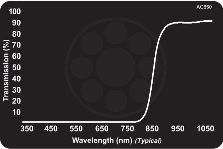Midwest Optical AC850 Acrylic Near-IR Longpass, 885-1100nm Range, With StablEDGE