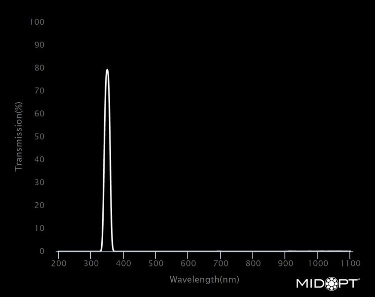 Midwest Optical Bi350 Near UV Interference Bandpass Filter, 344-358nm Range