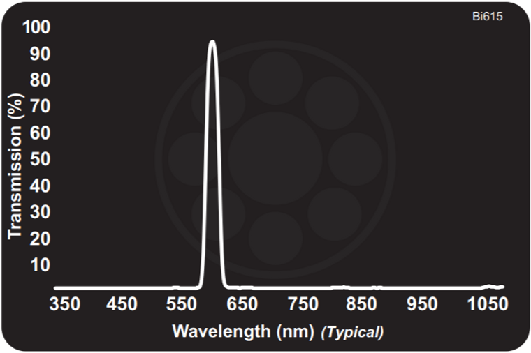 Midwest Optical Bi615 Amber Interference Bandpass Filter, 605-620nm Range