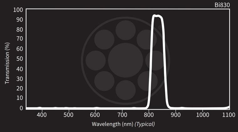 Midwest Optical Bi832 Near-IR Interference Bandpass Filter, 822-846nm Range