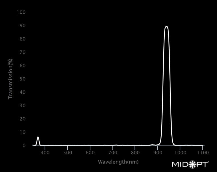 Midwest Optical Bi940 Near-IR Interference Bandpass Filter, 930-952nm Range