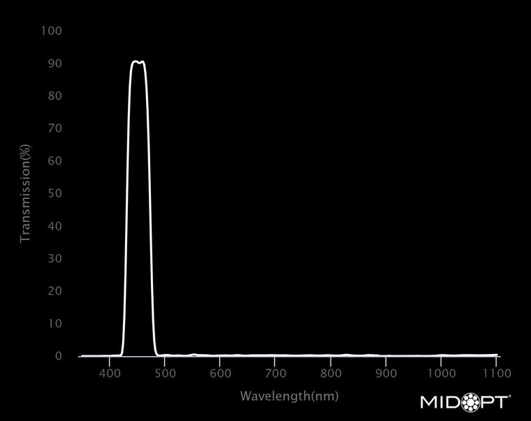Midwest Optical BN450 Narrow Indigo Bandpass Filter, 435-465nm Range