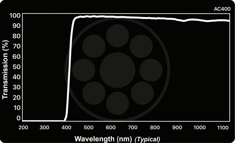 Midwest Optical AC400 Acrylic Oleophobic-Coated UV-Block Protective Window, 415-1100nm Range