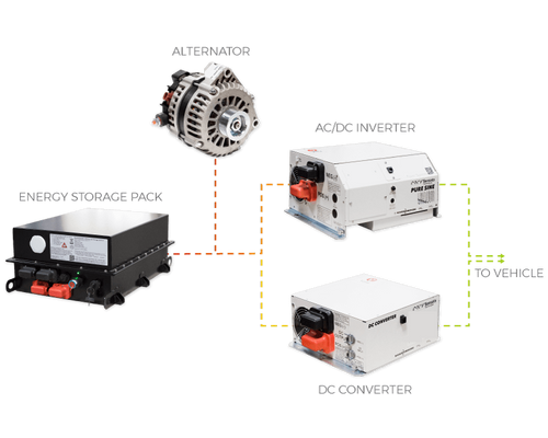 Complete lithium ion power system (power pack, high output alternator, AC/DC inverter, and DC converter)