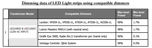 For best results, we recommend using dimmers from the list provided in this picture for this product.
