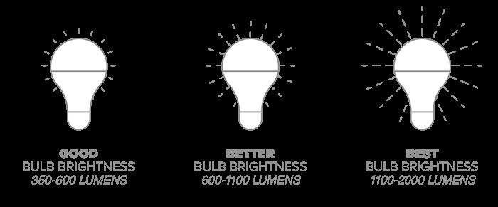 led-lumens-chart.png