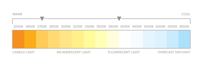 leds-color-temp-chart.png