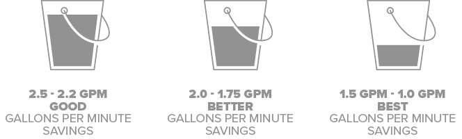 2.5 - 2.2 GPMGood Gallons Per Minute Savings, 2.0 - 1.75 GPM Better Gallons Per Minute Savings,1.5 GPM - 1.0 GPM Best Gallons Per Minute Savings