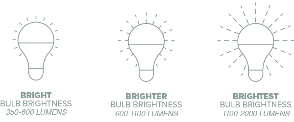 Bright 350-600, brighter 600-1100, brightest 1100-2000 lumens