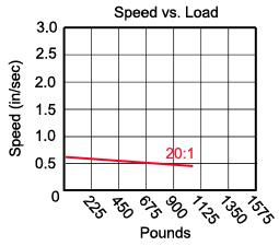 20-1 gear ratio (SDA) table