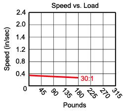 30-1 gear ratio (HDA) table