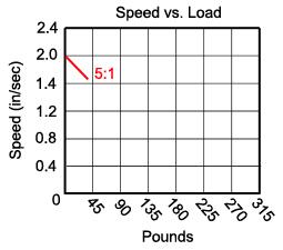 5-1 gear ratio (HDA) table