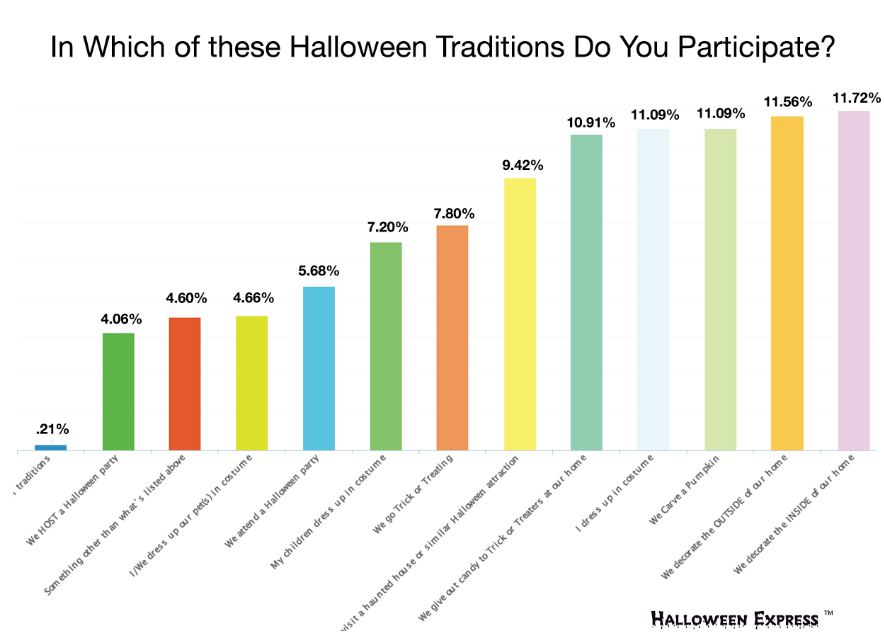 POLL: Which Halloween Traditions Do You Participate In?
