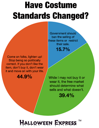 POLL: Have Costume Standards Changed?