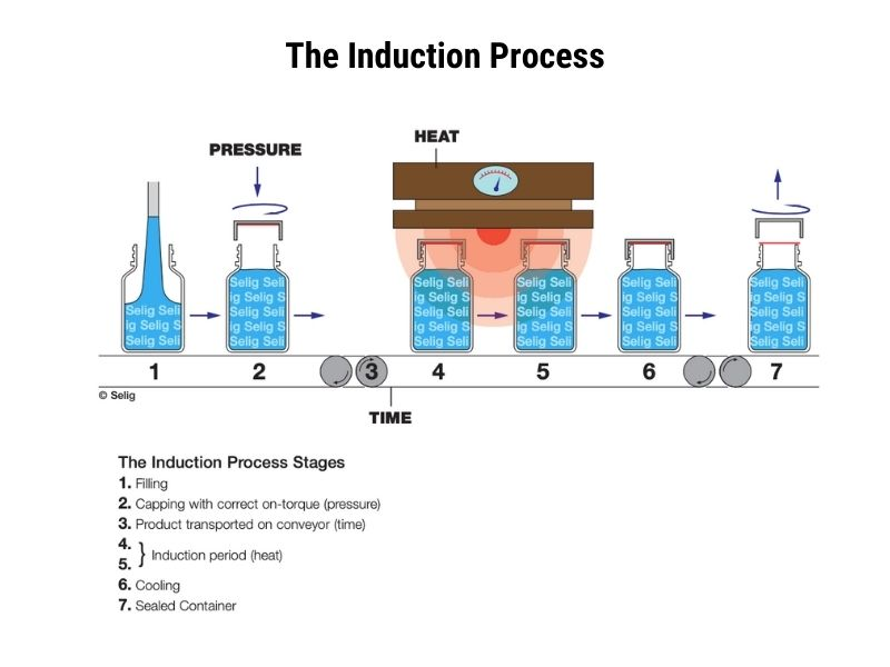 reliable-caps-the-induction-process.jpg