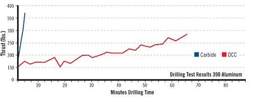 Diamond helps improve product performance.