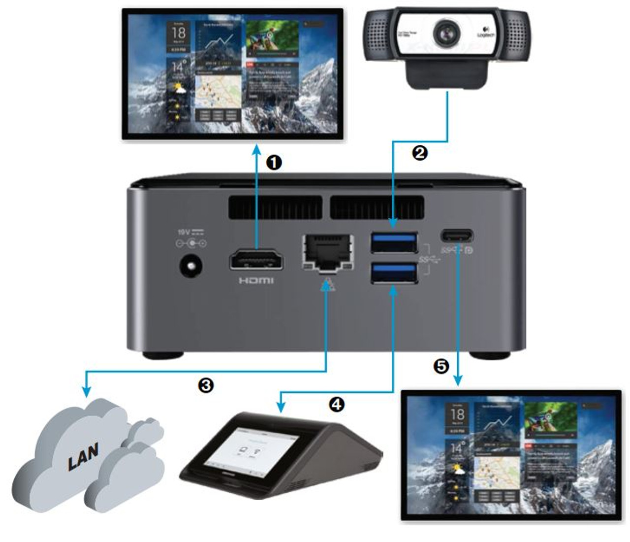 Crestron Zoom Rooms Video Conferencing Kit