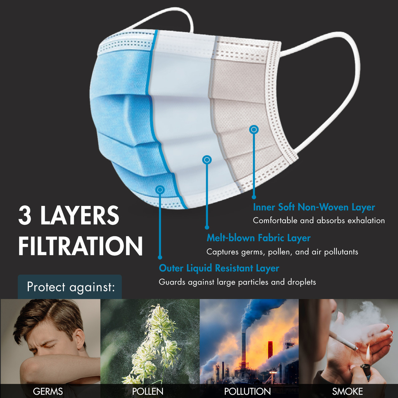 Triple-layer Filtration Face Mask, 50 Pack