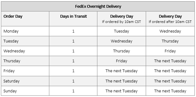 fedex-overnight-shipping-tables.png