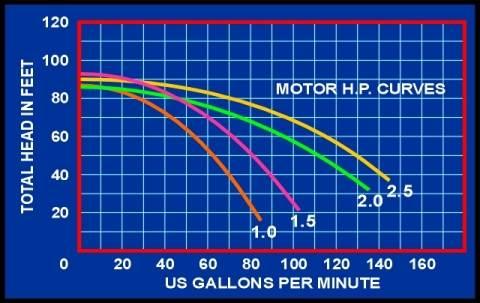 Pump Chart