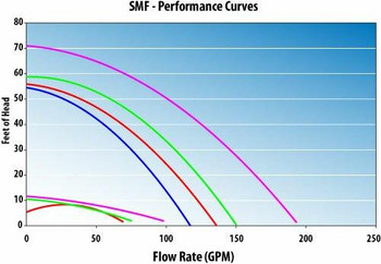 WaterWay Waterway SMF Single Speed Pool Pump