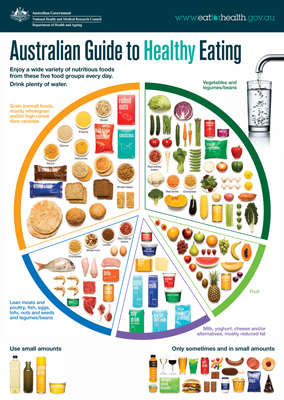 Commonwealth of Australia - The Australian Guide to Healthy Eating