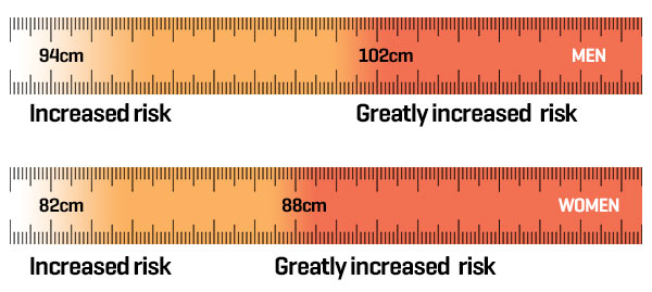 Keep your waistline measurement in check and stay within a healthy range to avoid obesity-related chronic diseases