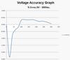 Electrocorder CT-7VAR voltage accuracy graph.