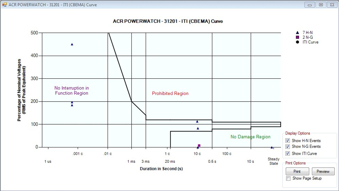 ACR Systems EventReader software graph curve.