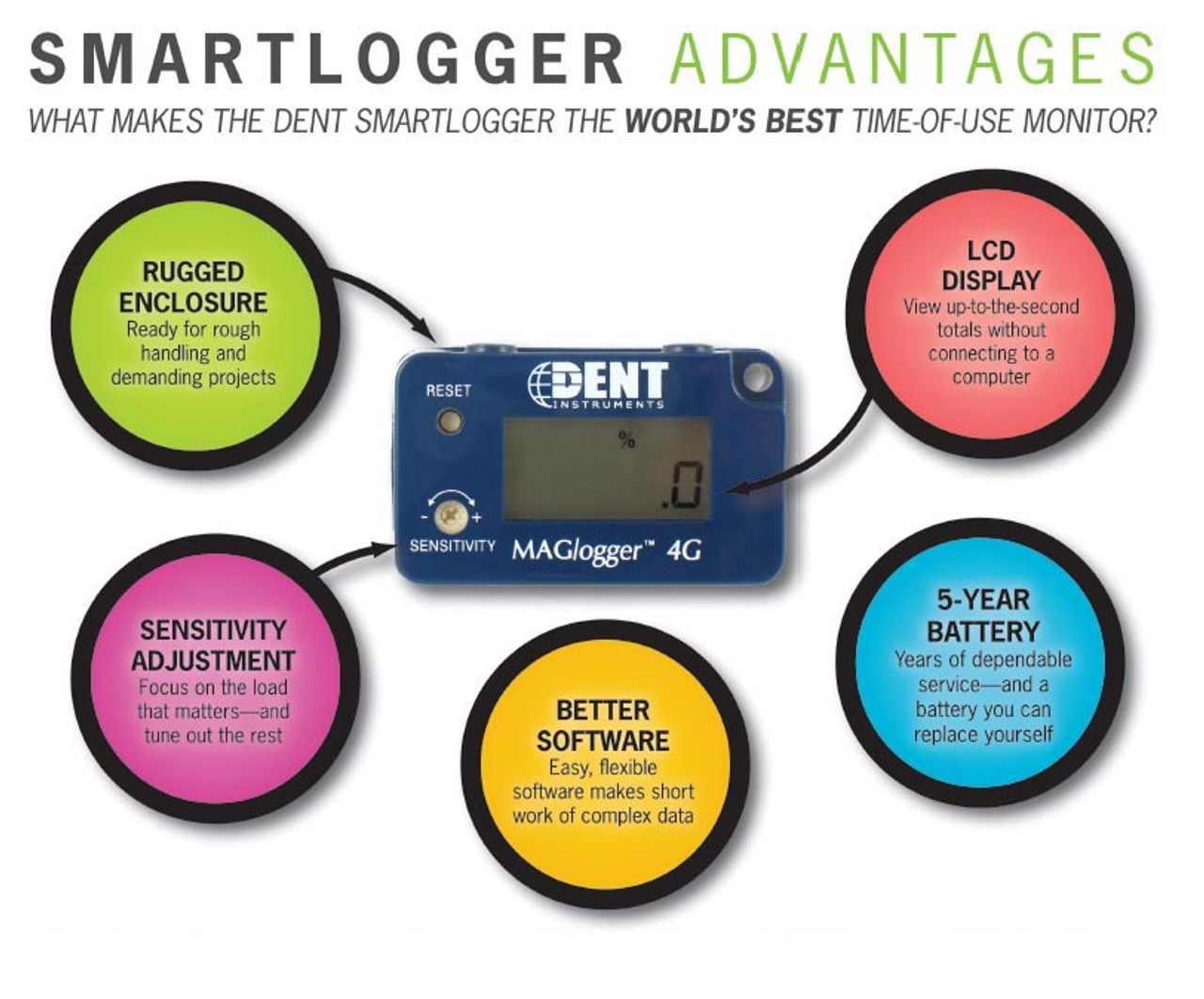 Dent Instruments SMARTlogger Time of Use data logger.
