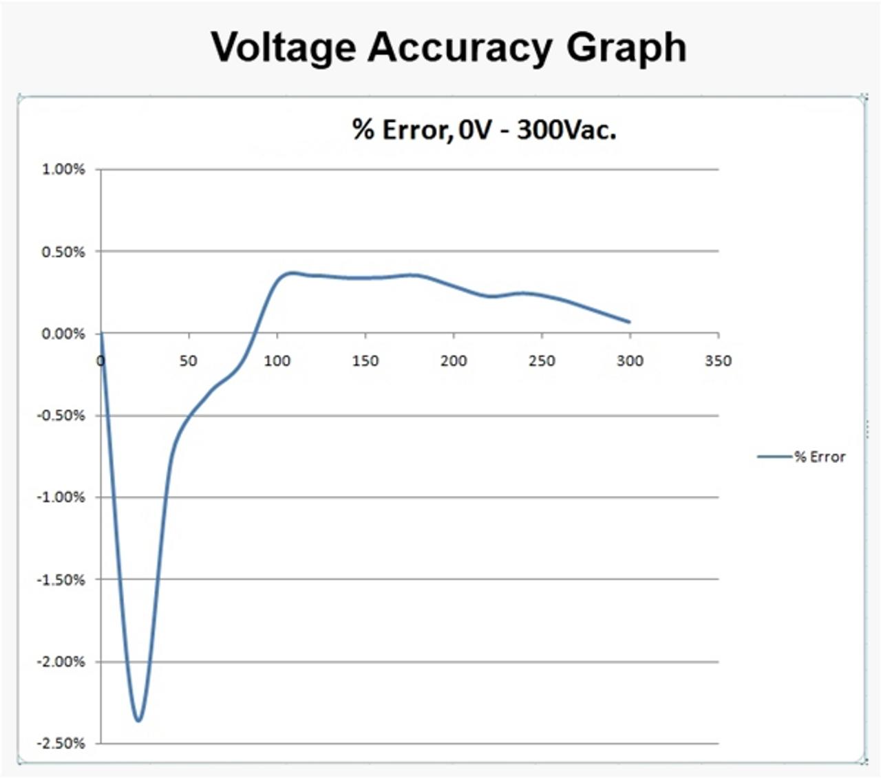 Electrocorder EC-7VAR-RS voltage accuracy graph.