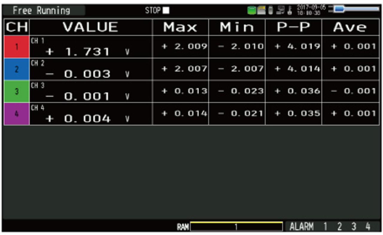 Graphtec GL2000 display readings.