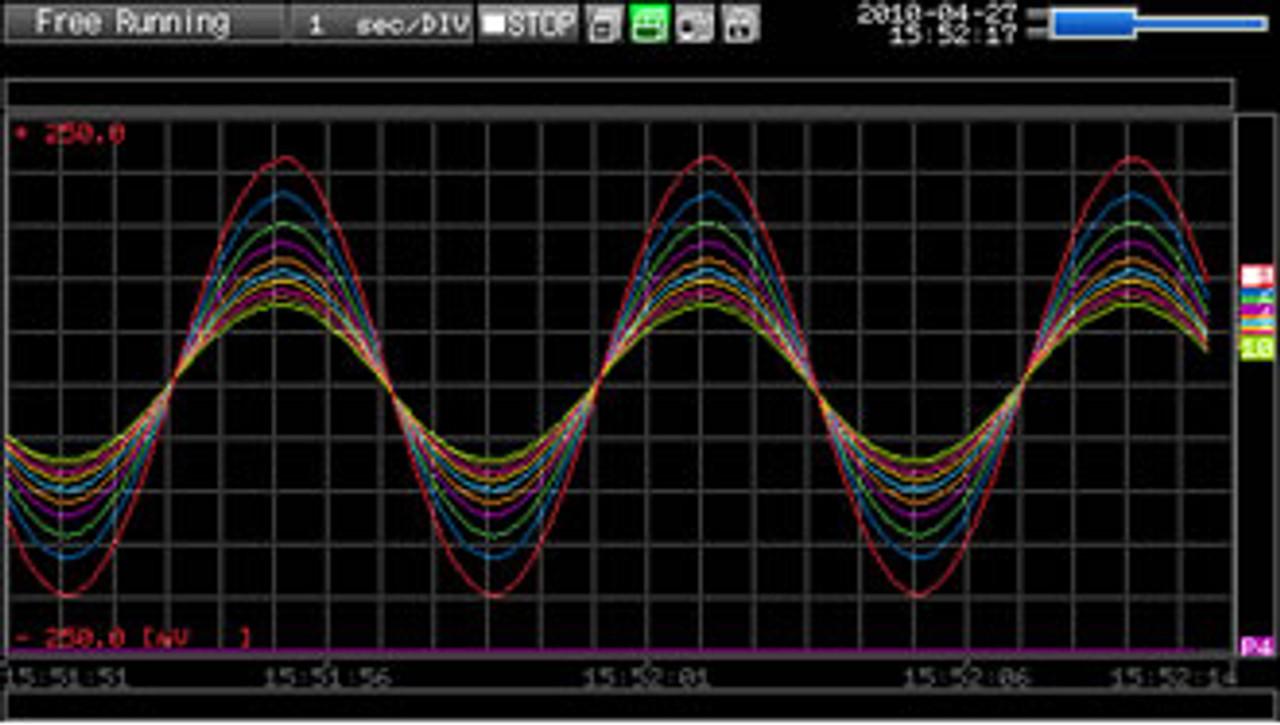 Graphtec GL220 display