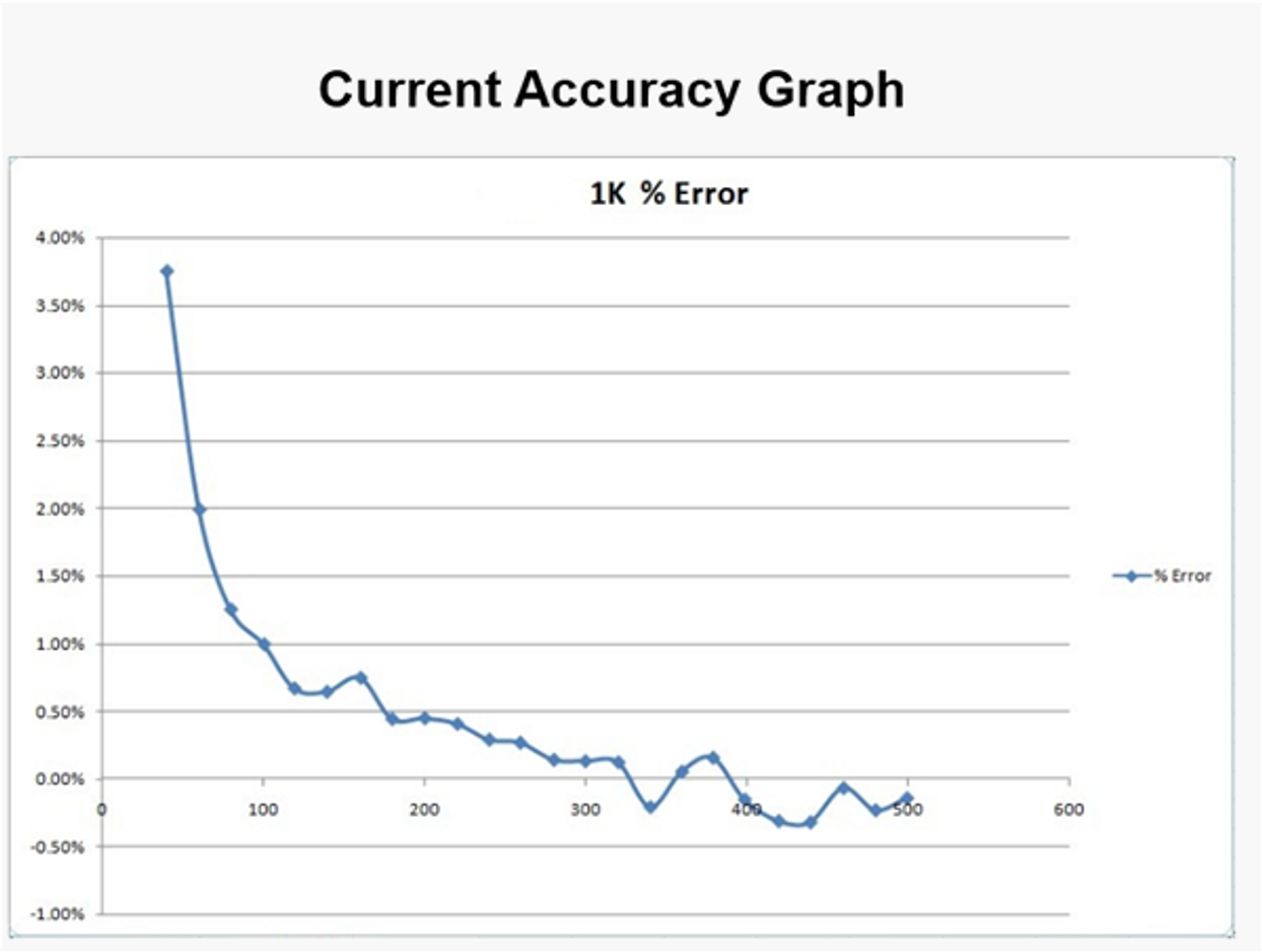 Electrocorder EC-7VAR current accuracy graph.